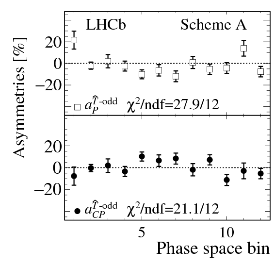 [CP asymmetries in Lambdab -> p3pi phase-space bins]